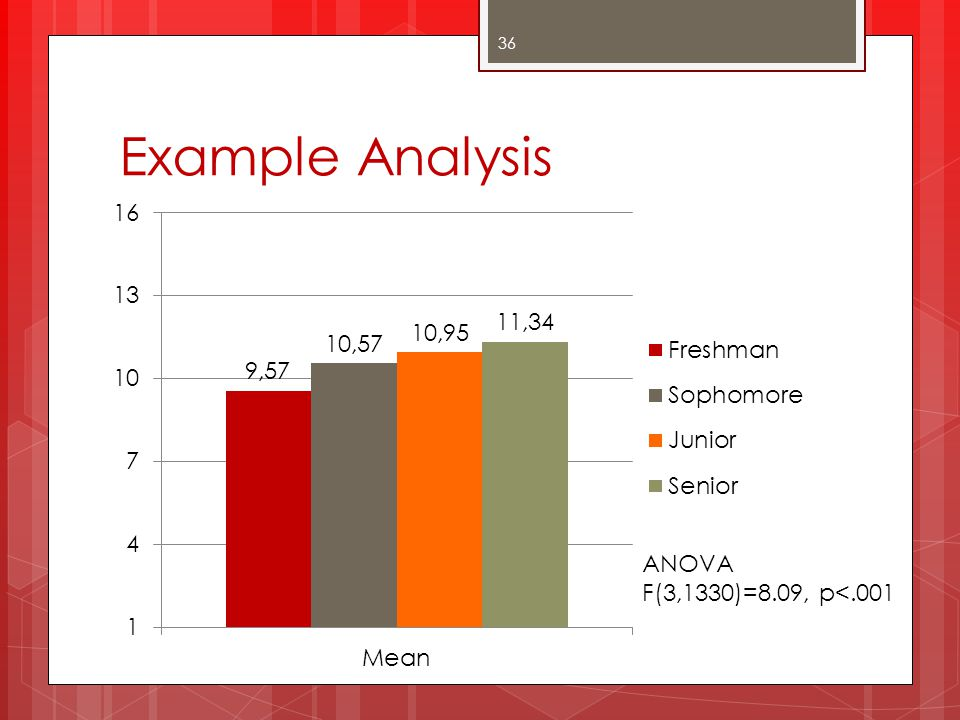 Example Analysis ANOVA F(3,1330)=8.09, p<.001 Sig differences