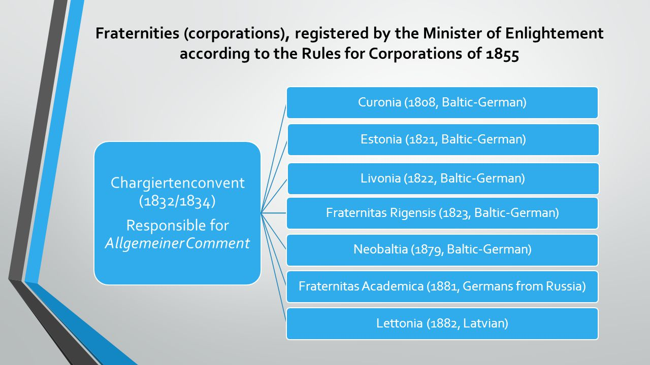 Fraternities (corporations), registered by the Minister of Enlightement according to the Rules for Corporations of 1855
