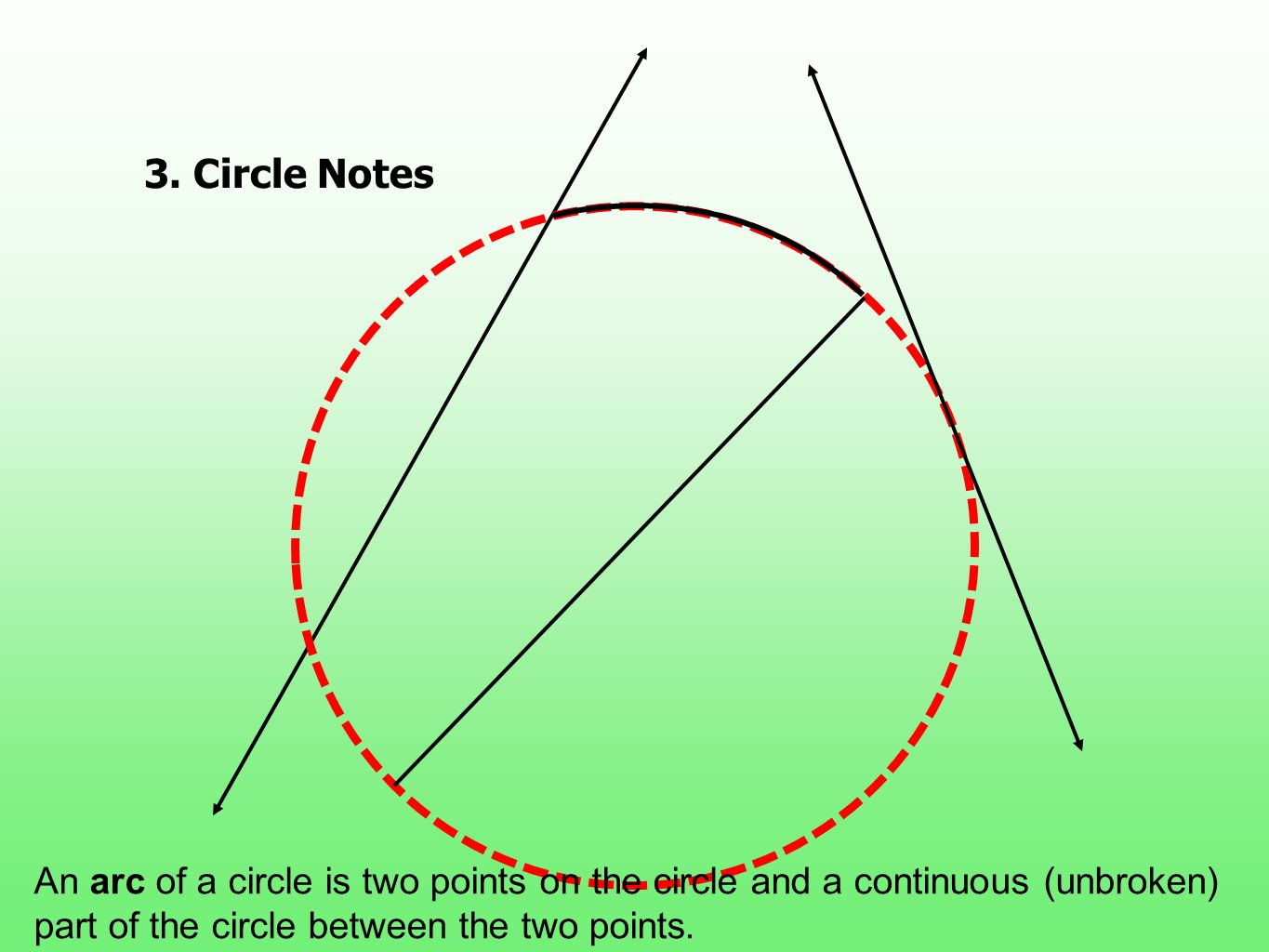 3. Circle Notes An arc of a circle is two points on the circle and a continuous (unbroken) part of the circle between the two points.