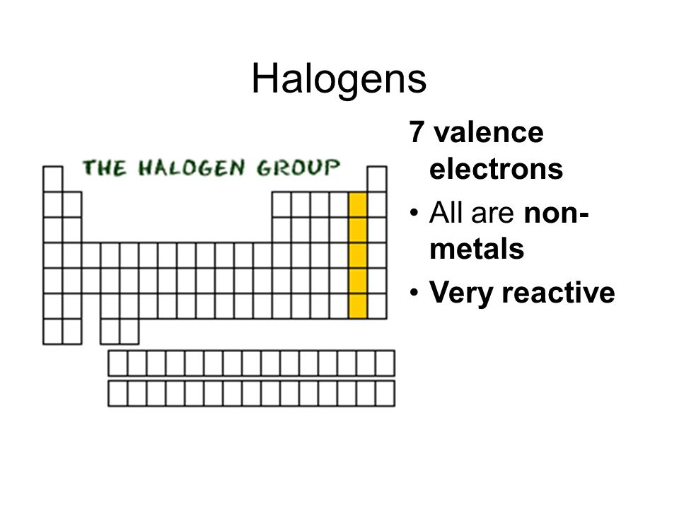 Halogens 7 valence electrons All are non- metals Very reactive