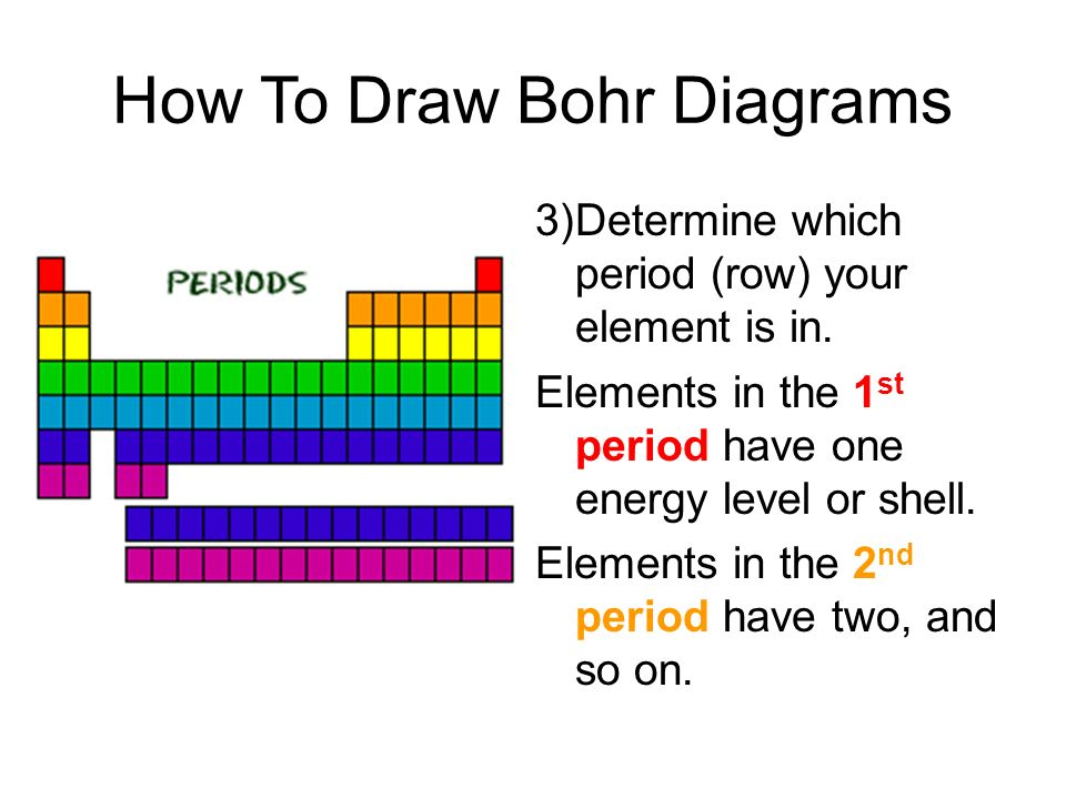 How To Draw Bohr Diagrams