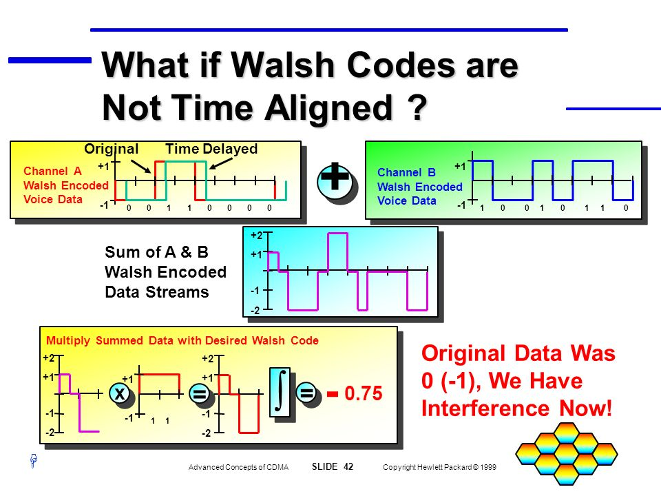 What if Walsh Codes are Not Time Aligned
