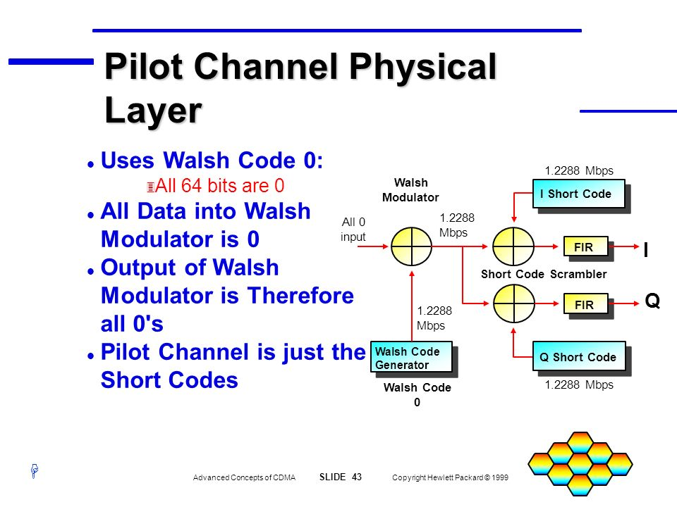Pilot Channel Physical Layer