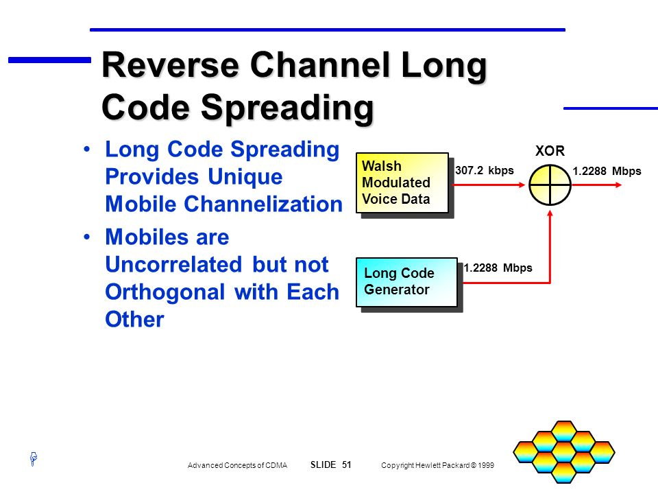 Reverse Channel Long Code Spreading