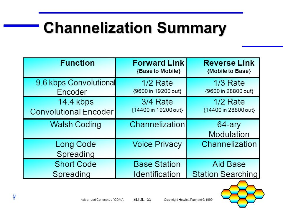 Channelization Summary