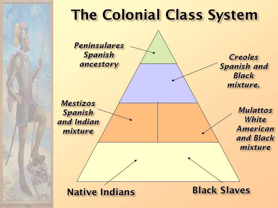 The Colonial Class System