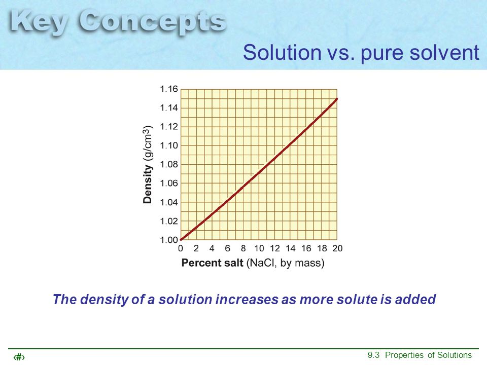The density of a solution increases as more solute is added
