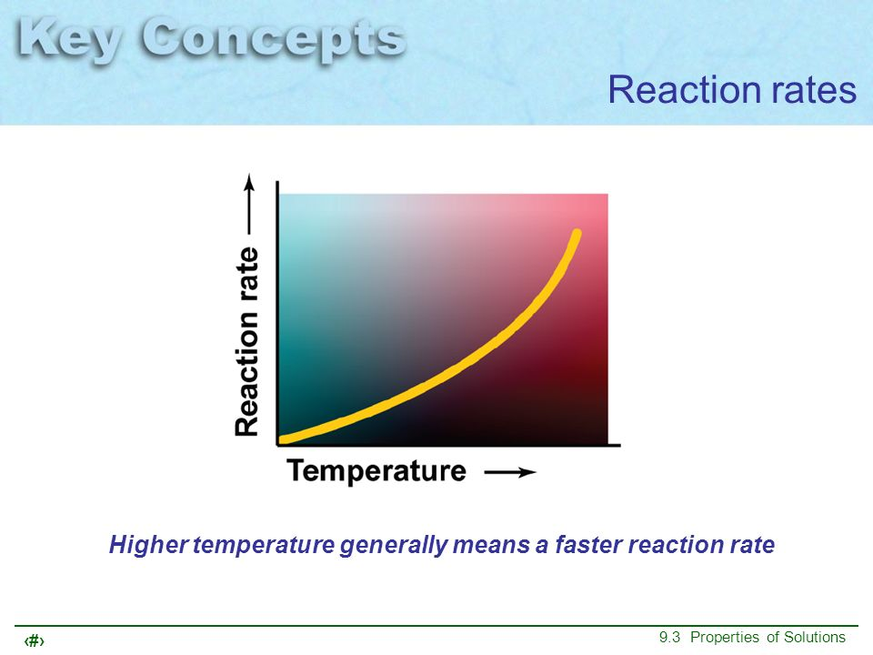 Higher temperature generally means a faster reaction rate