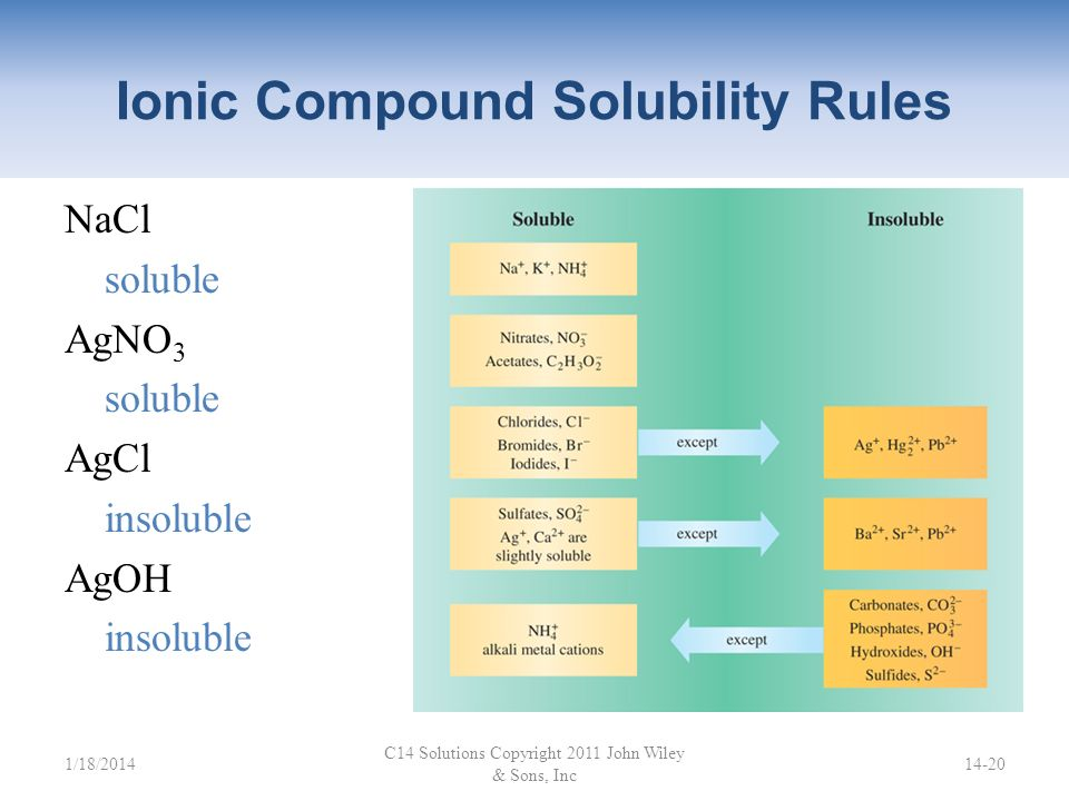 Ionic Compound Solubility Rules