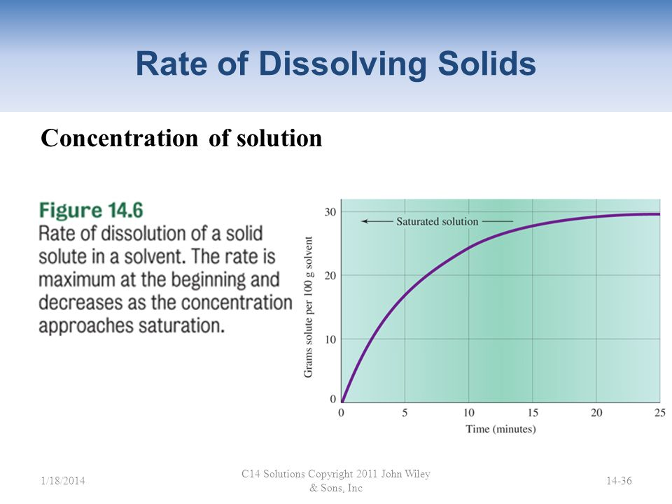 Rate of Dissolving Solids