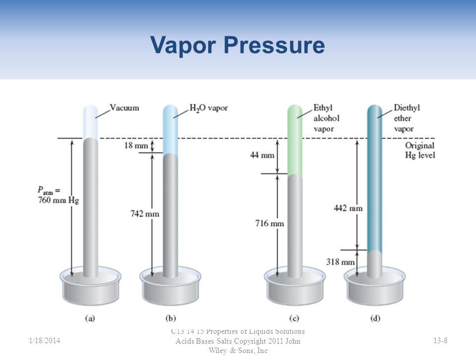 Vapor Pressure Figure 13.4.