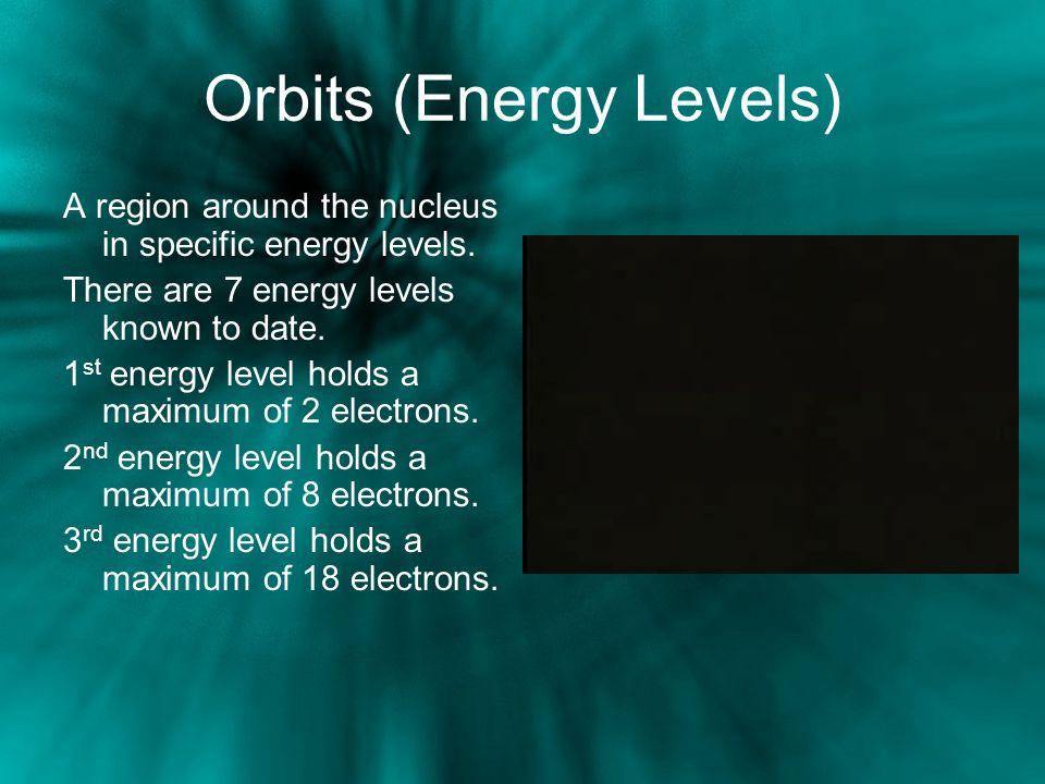 Orbits (Energy Levels)