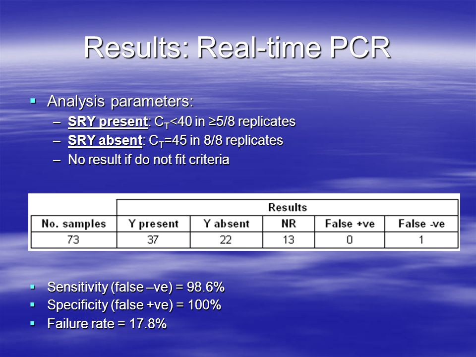 Results: Real-time PCR