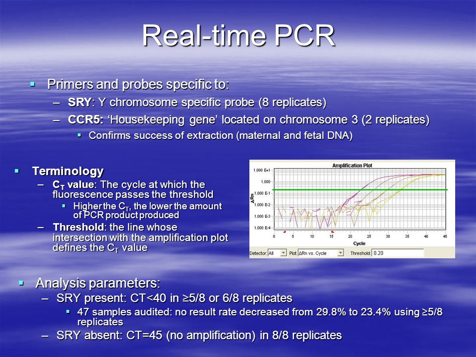 Real-time PCR Primers and probes specific to: Analysis parameters: