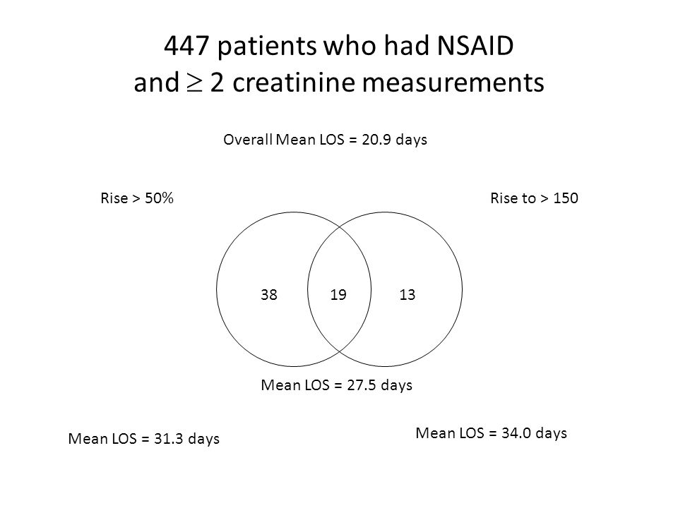 447 patients who had NSAID and  2 creatinine measurements