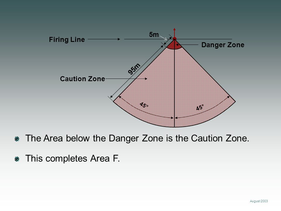 The Area below the Danger Zone is the Caution Zone.