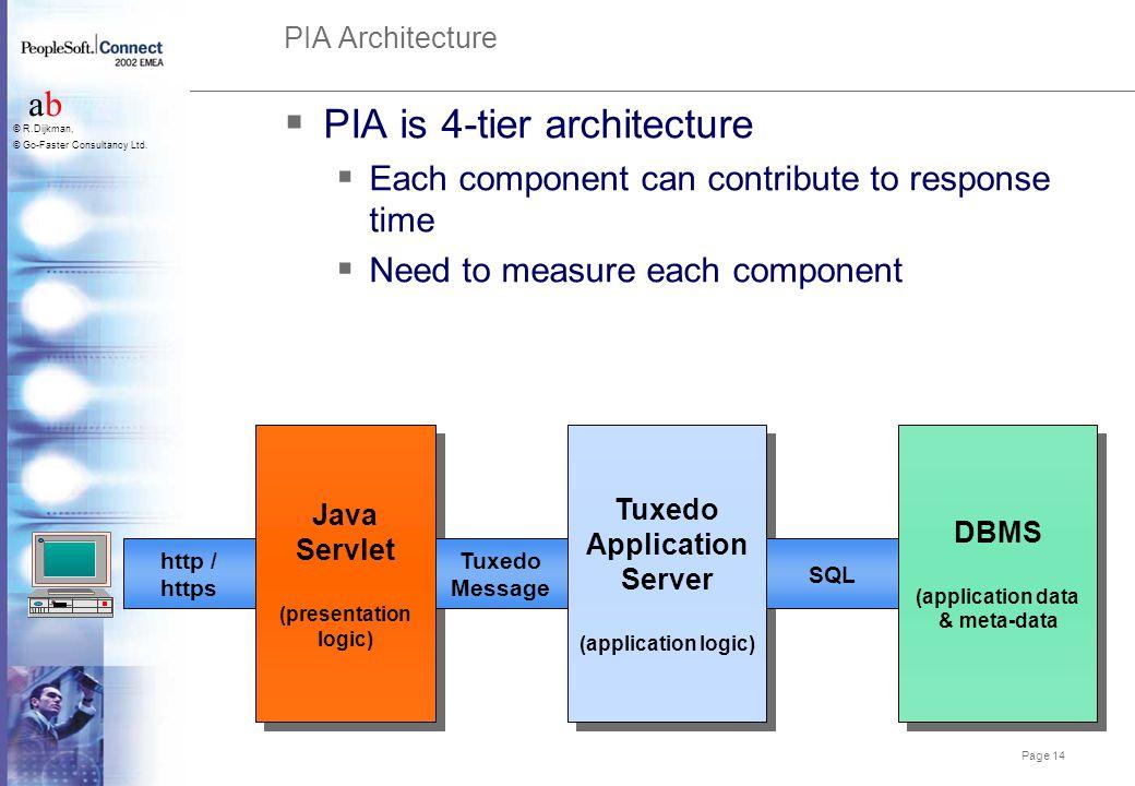 Tuxedo Application Server (application data & meta-data