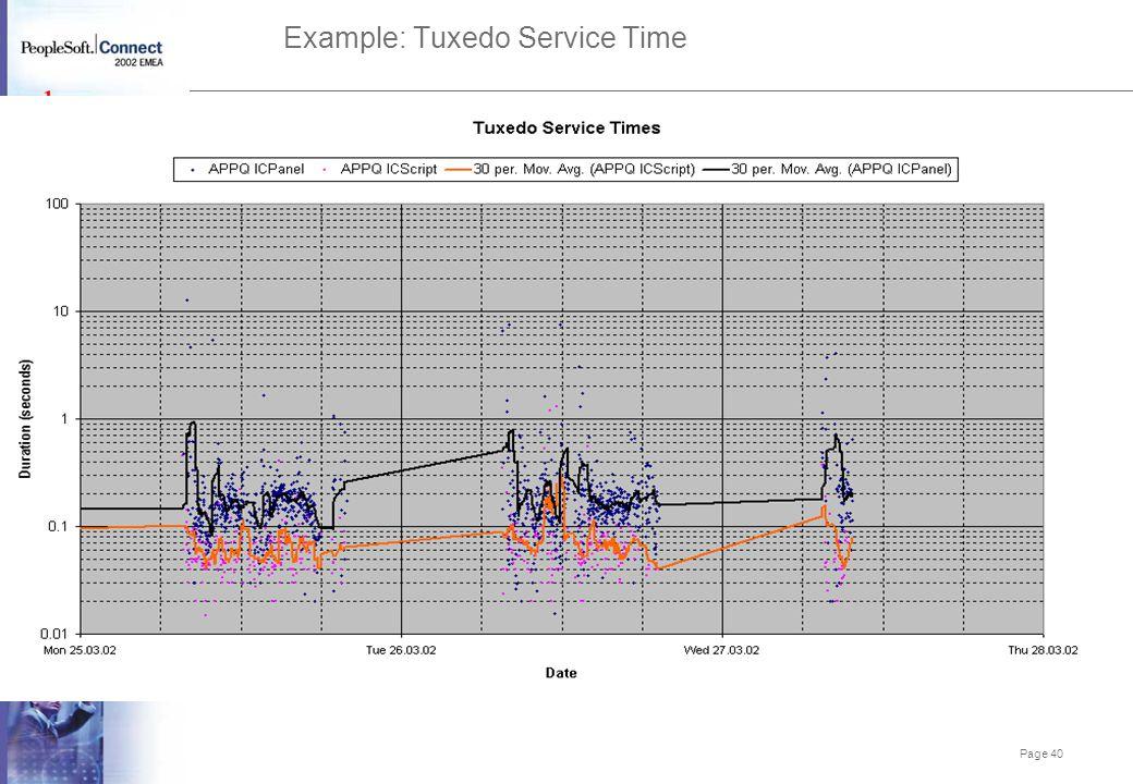 Example: Tuxedo Service Time