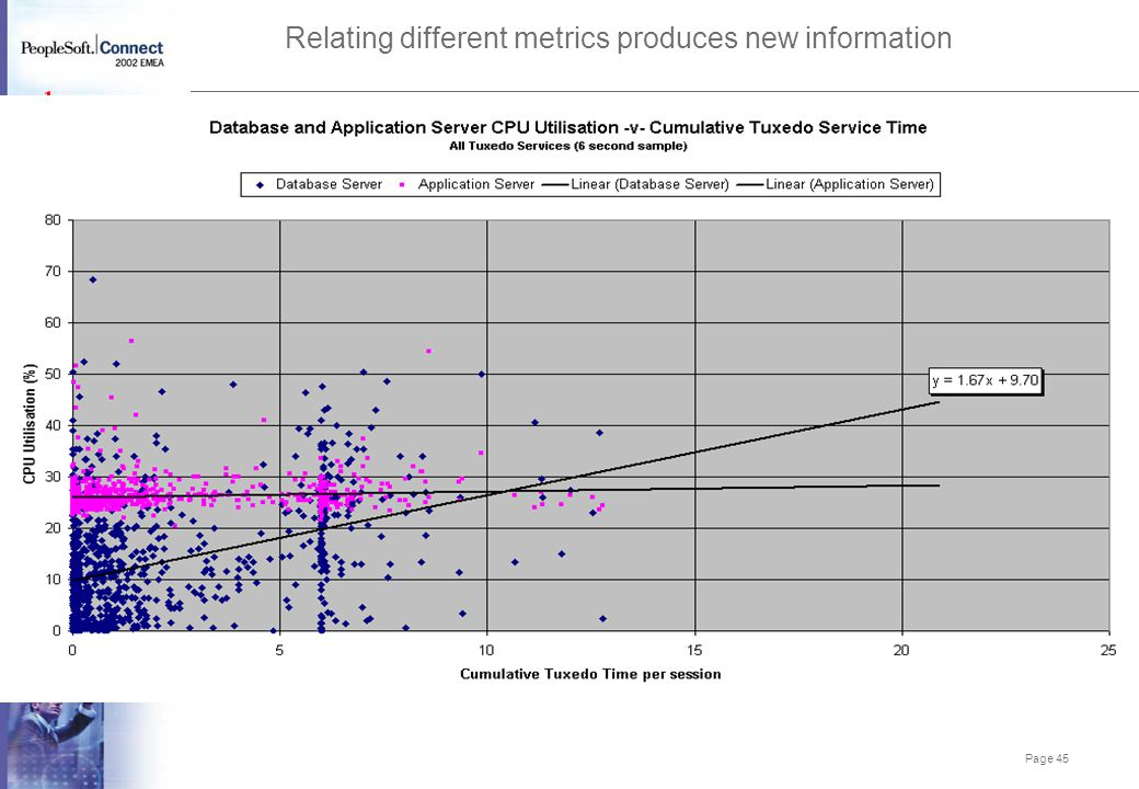 Relating different metrics produces new information