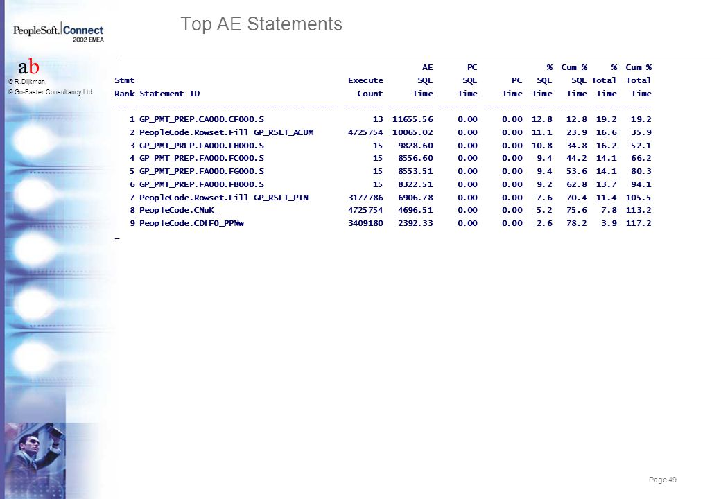 Top AE Statements Performance Tuning at UBS AG AE PC % Cum % % Cum %