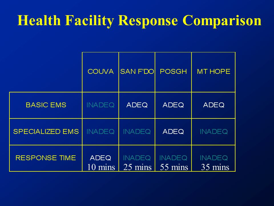 Health Facility Response Comparison