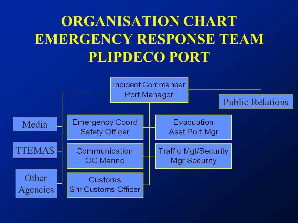 ORGANISATION CHART EMERGENCY RESPONSE TEAM PLIPDECO PORT