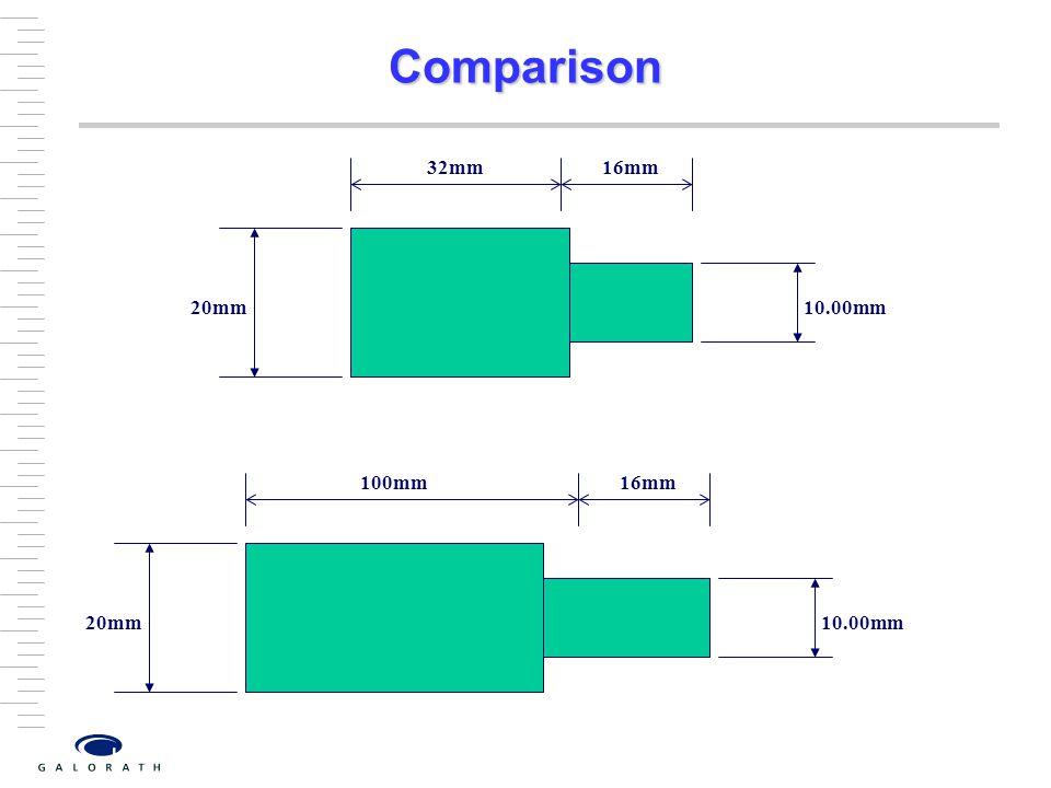 Comparison 20mm 10.00mm 32mm 16mm 20mm 10.00mm 100mm 16mm