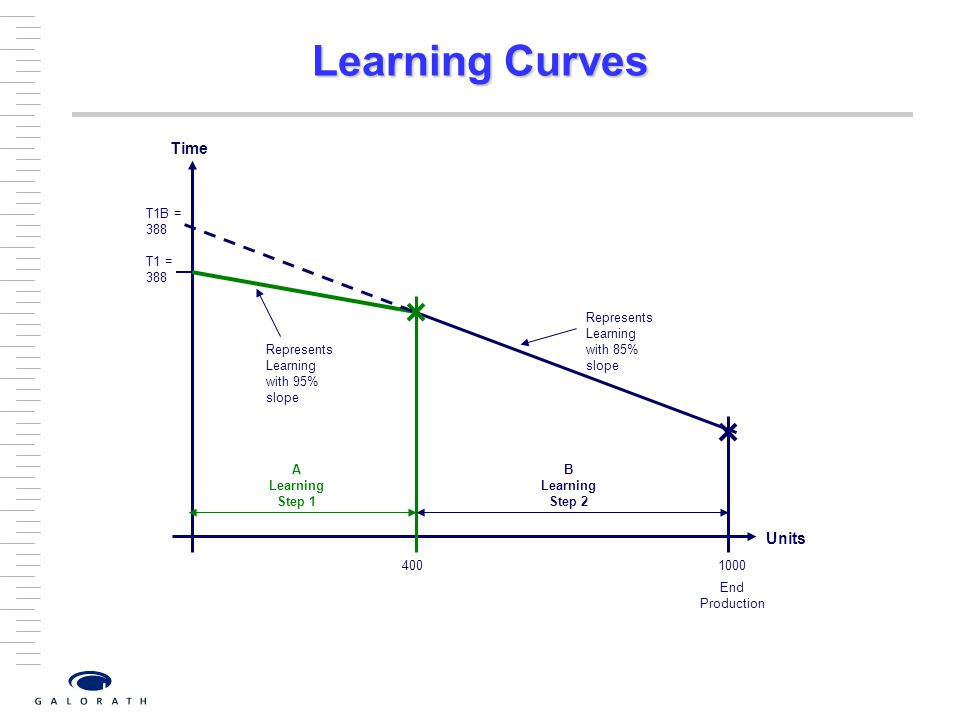 Learning Curves Time Units T1 = 388 Represents Learning with 95% slope