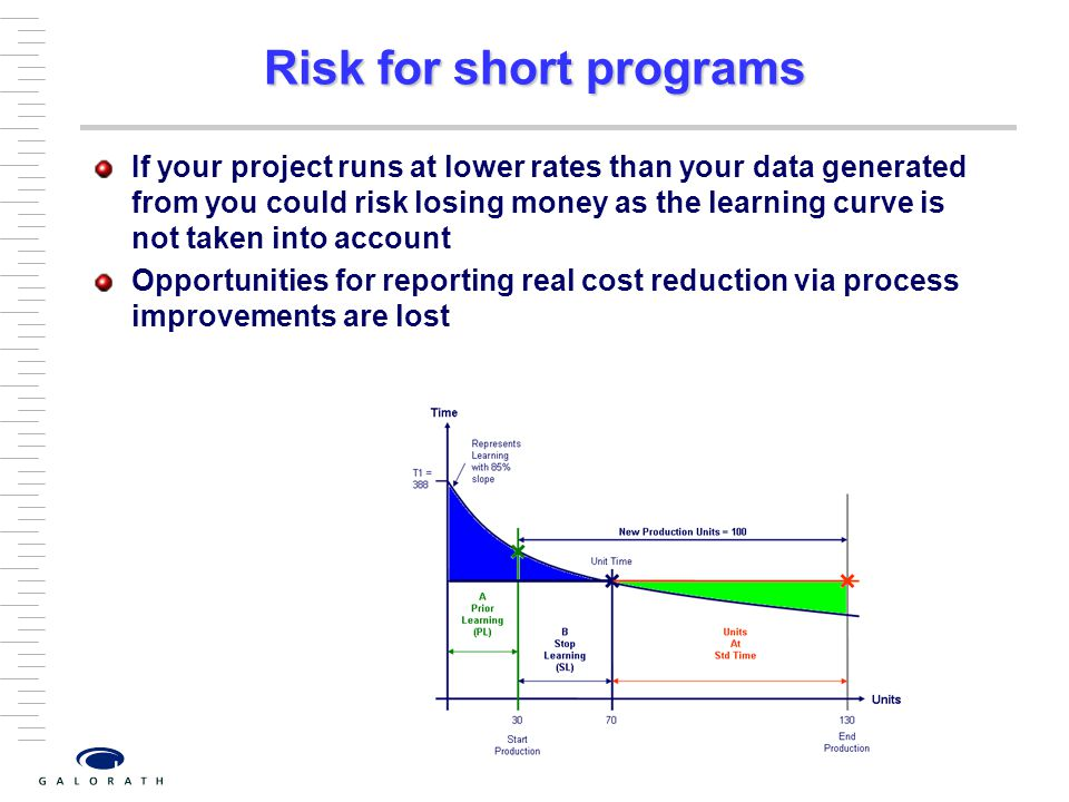 Risk for short programs