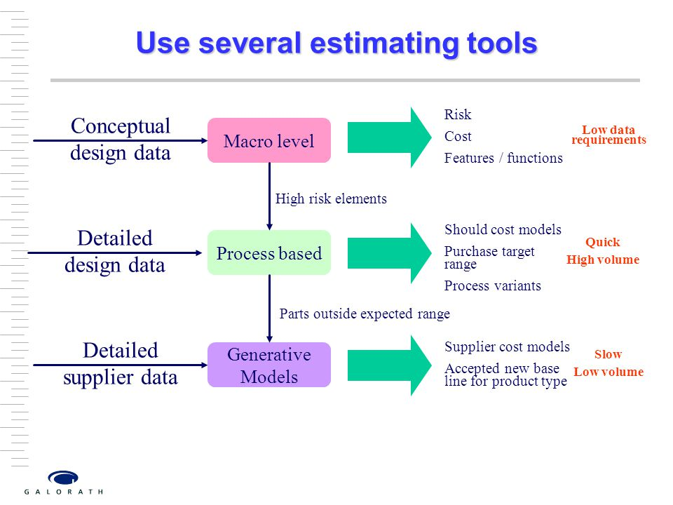 Use several estimating tools