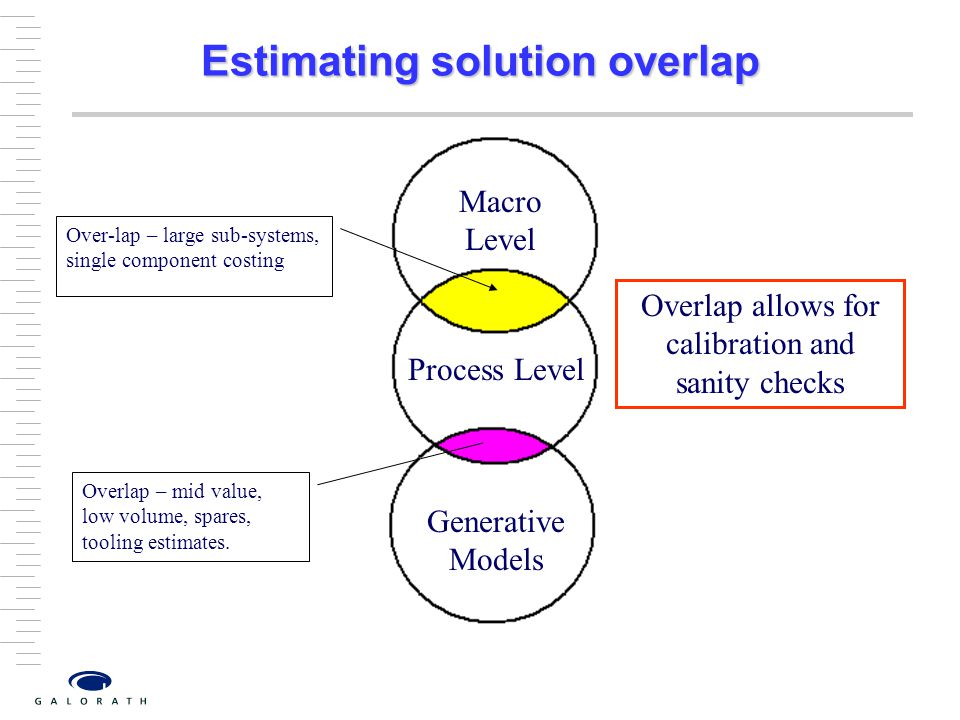 Estimating solution overlap
