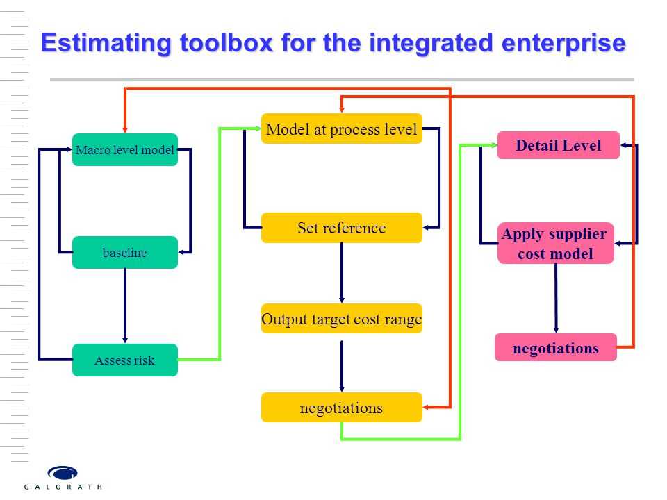 Estimating toolbox for the integrated enterprise