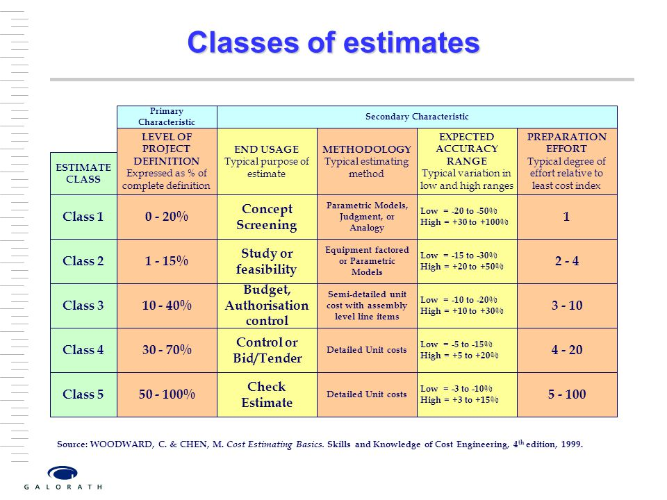 Classes of estimates Class 1 0 - 20% Concept Screening 1 Class 2