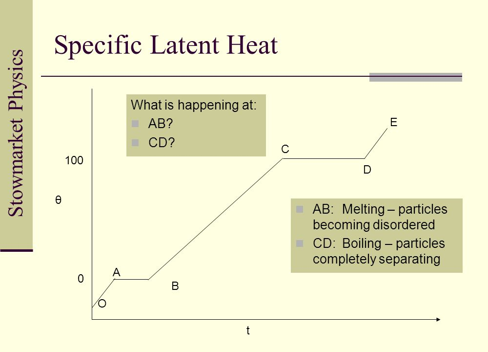 Specific Latent Heat What is happening at: AB CD