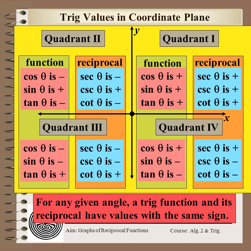 Trig Values in Coordinate Plane