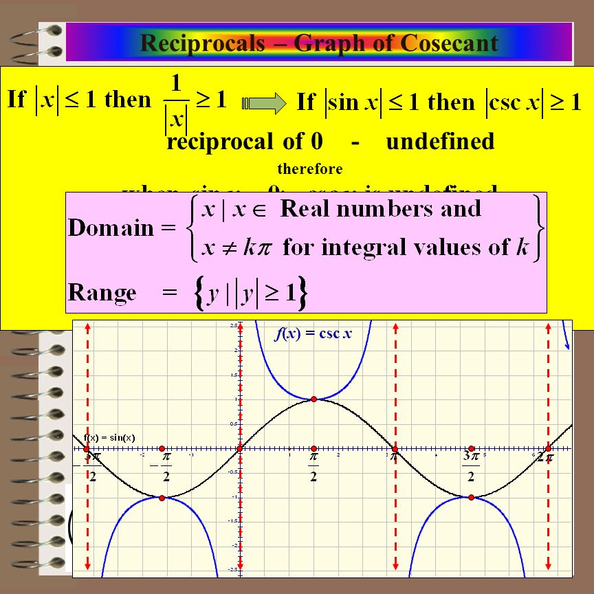Reciprocals – Graph of Cosecant