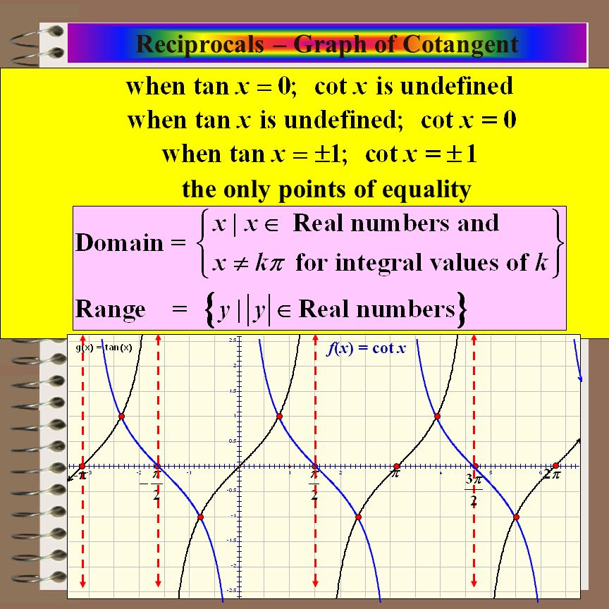 Reciprocals – Graph of Cotangent