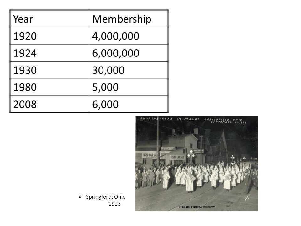 Year Membership. 1920. 4,000,000. 1924. 6,000,000. 1930. 30,000. 1980. 5,000. 2008. 6,000.