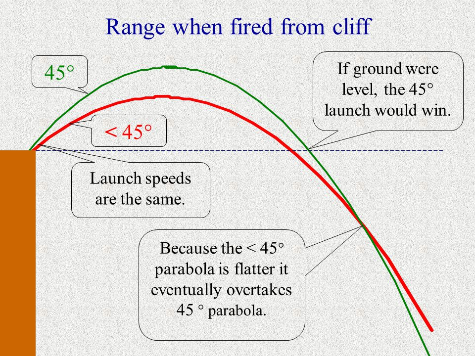 Range when fired from cliff