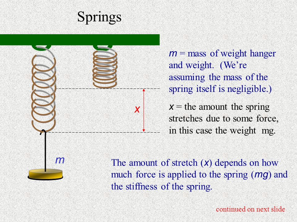 Springs m = mass of weight hanger and weight. (We're assuming the mass of the spring itself is negligible.)