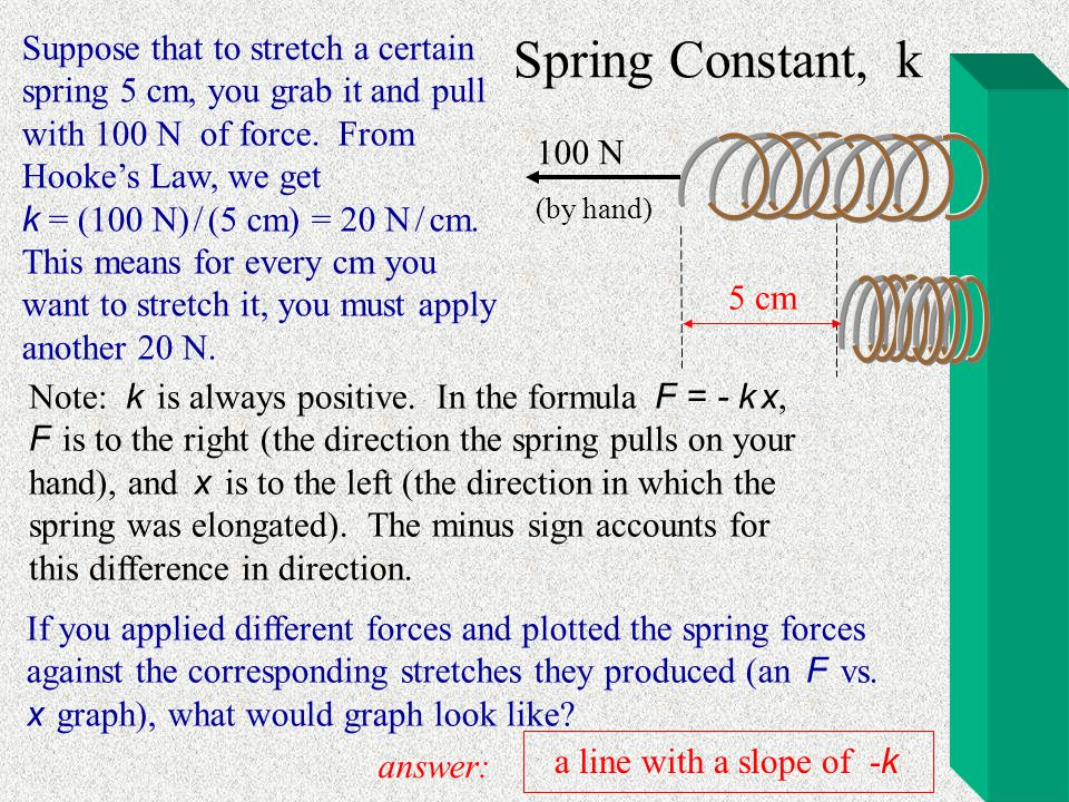 Suppose that to stretch a certain spring 5 cm, you grab it and pull with 100 N of force. From Hooke's Law, we get k = (100 N) / (5 cm) = 20 N / cm. This means for every cm you want to stretch it, you must apply another 20 N.