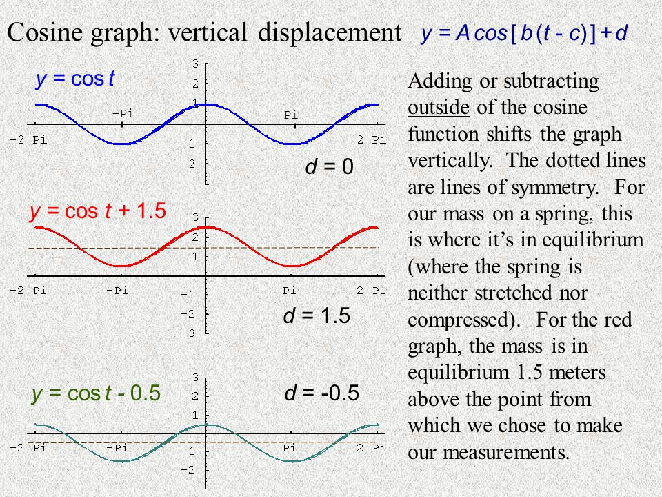 Cosine graph: vertical displacement