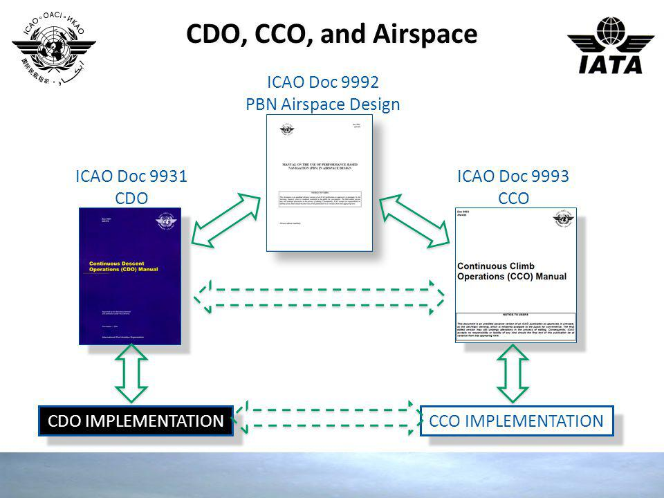 CDO, CCO, and Airspace ICAO Doc 9992 PBN Airspace Design ICAO Doc 9931