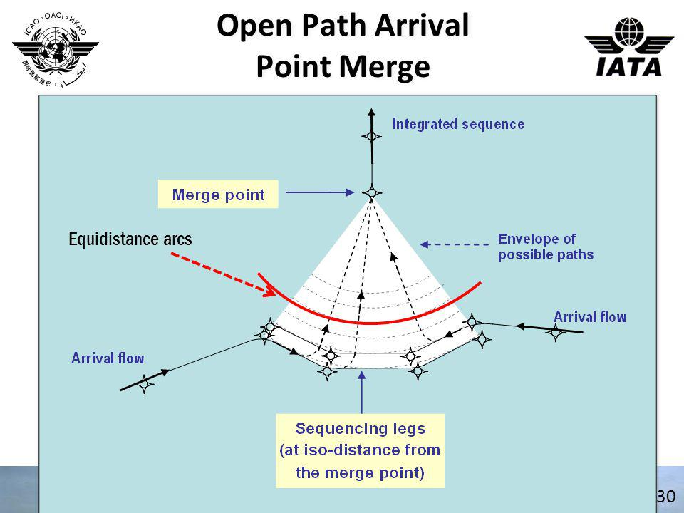 Open Path Arrival Point Merge