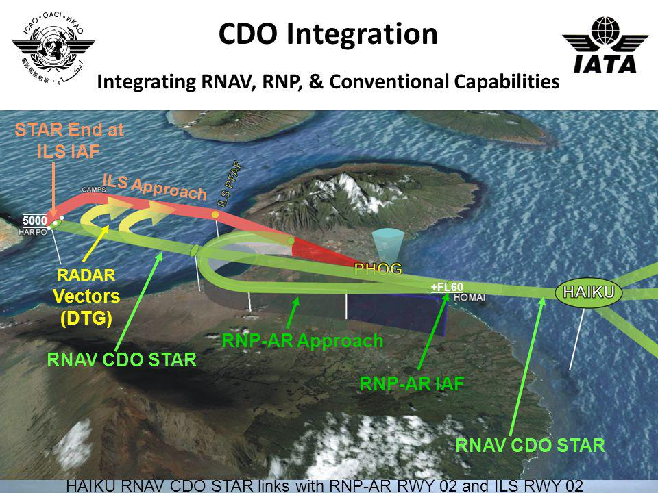 Integrating RNAV, RNP, & Conventional Capabilities