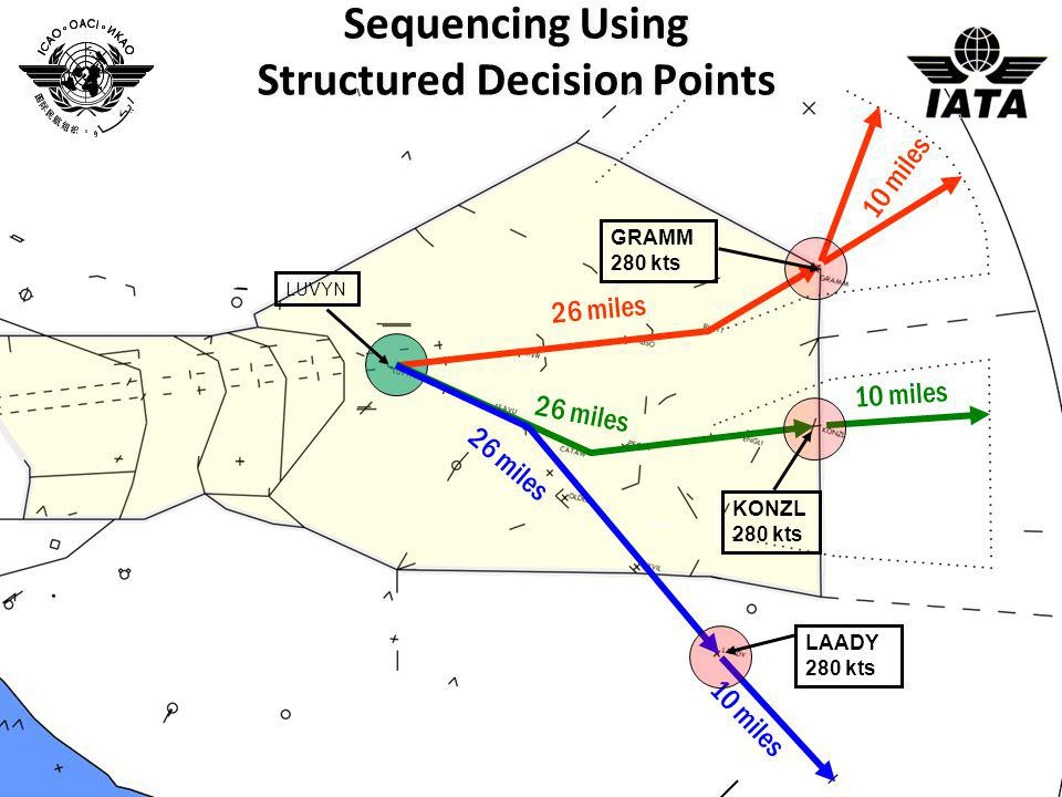 Sequencing Using Structured Decision Points
