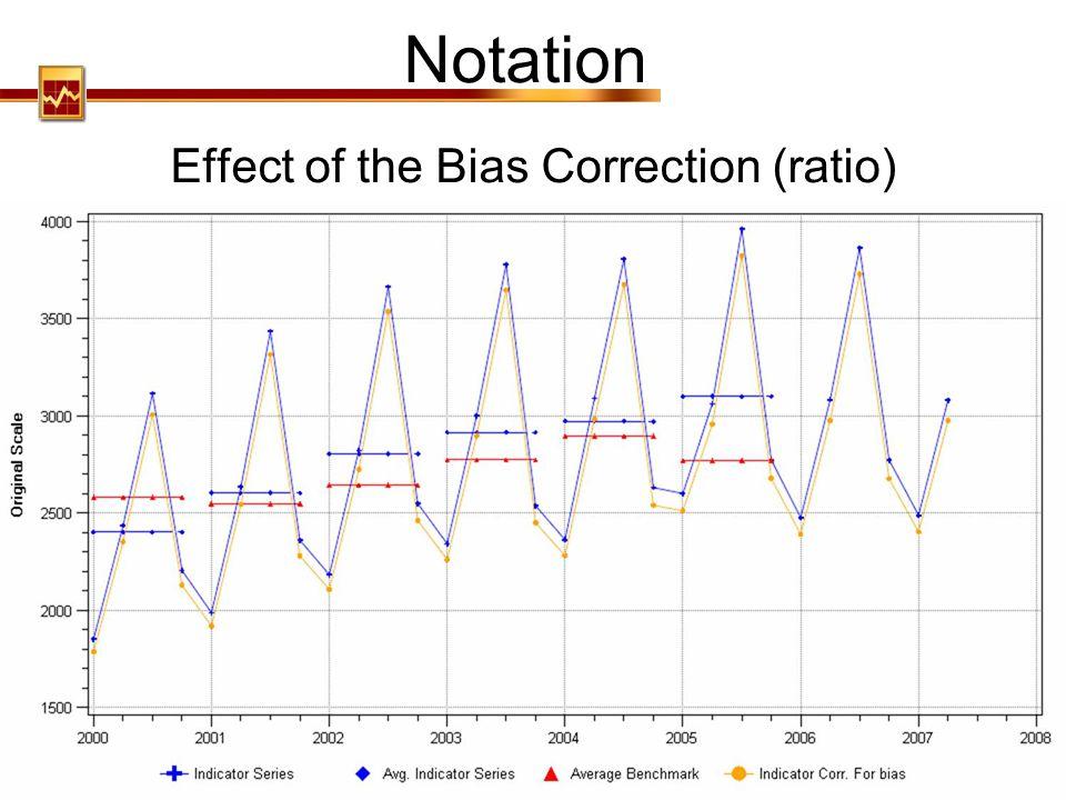 Effect of the Bias Correction (ratio)