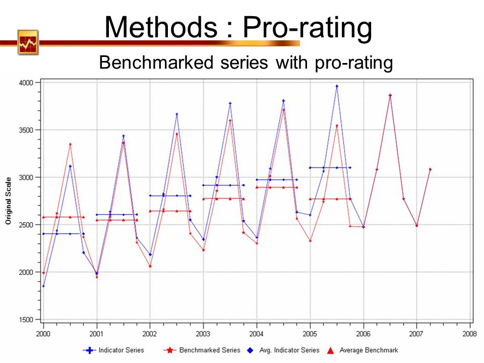 Benchmarked series with pro-rating