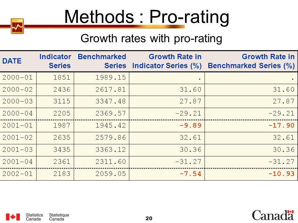 Growth rates with pro-rating
