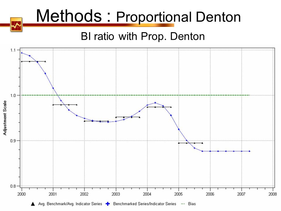 Methods : Proportional Denton
